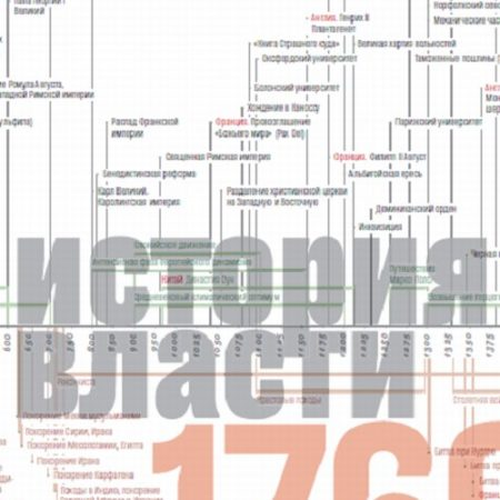 Источники социальной власти: в 4 т. Т.1. История власти от истоков до 1760 г. н. э.